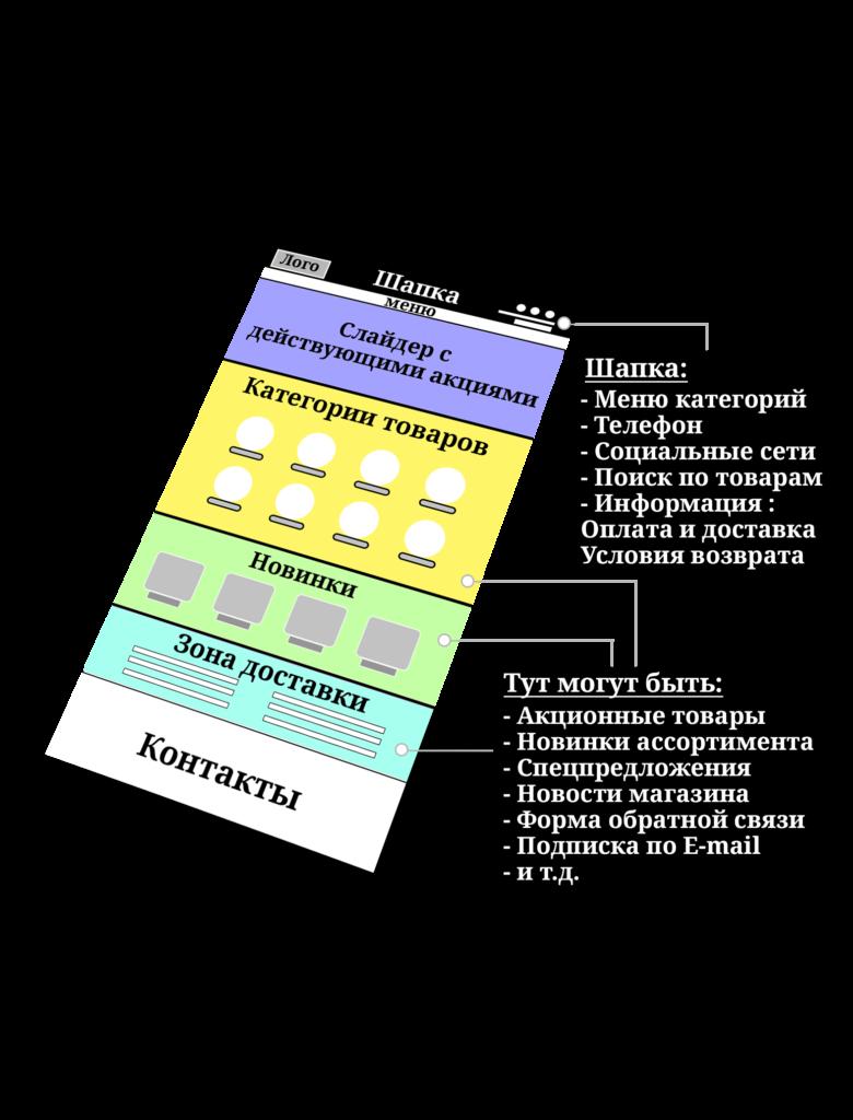 Создание сайтов - Интернет-магазин